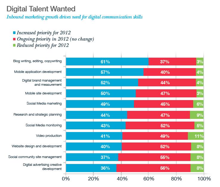 Digital marketing jobs gauteng